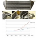 FORGE Intercooler Gen2